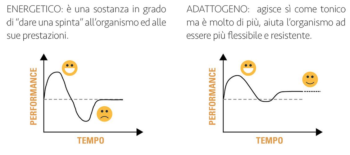 energetico vs adattogeno